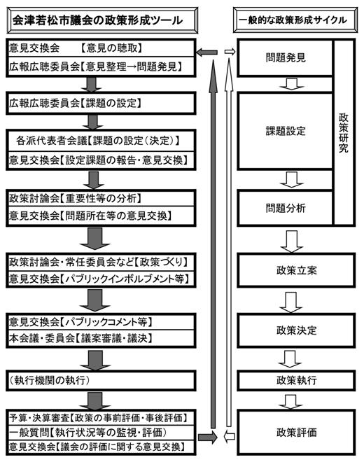 会津若松市の政策形成サイクル