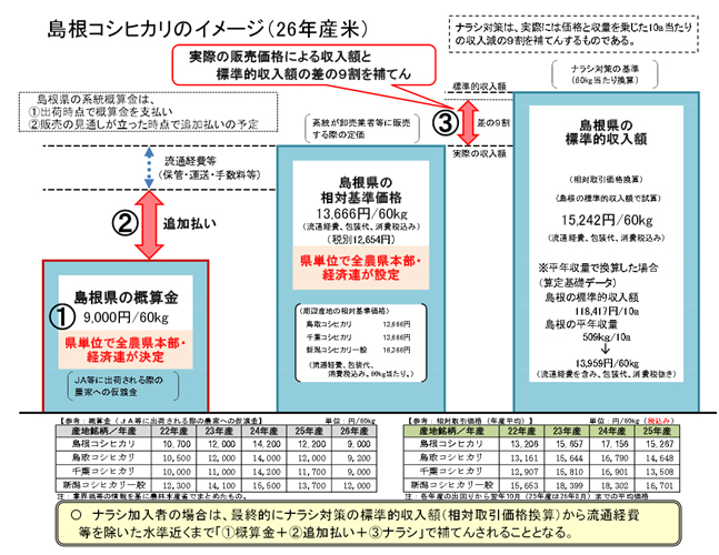 H26年産米の状況(島根県)