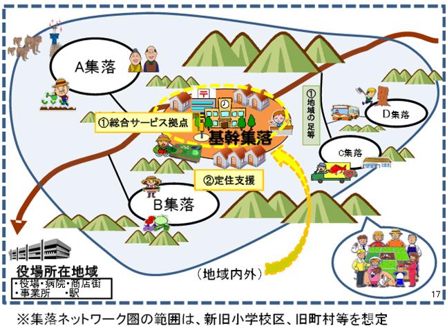 集落ネットワーク圏イメージ