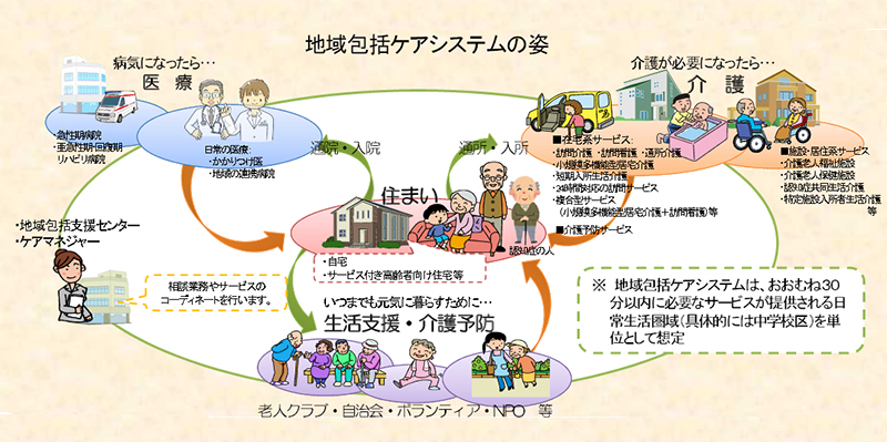 地域包括ケアシステムイメージ図