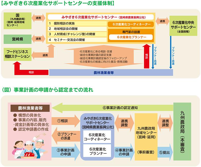宮崎県の6次産業化サポート体制と事業計画の申請から認定までの流れ